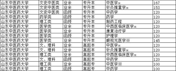 山中醫分數線20年.png